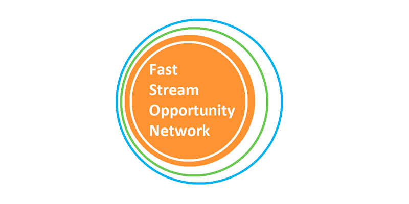 Fast Stream Opportunity Network
